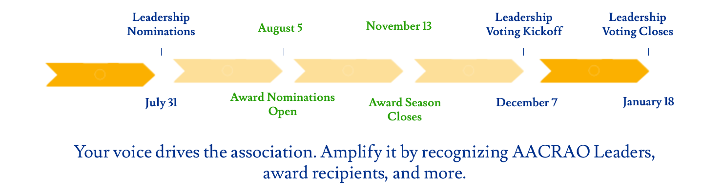 Nominations & Elections Timeline 1400x400