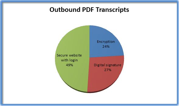 outboundPDFtranscripts