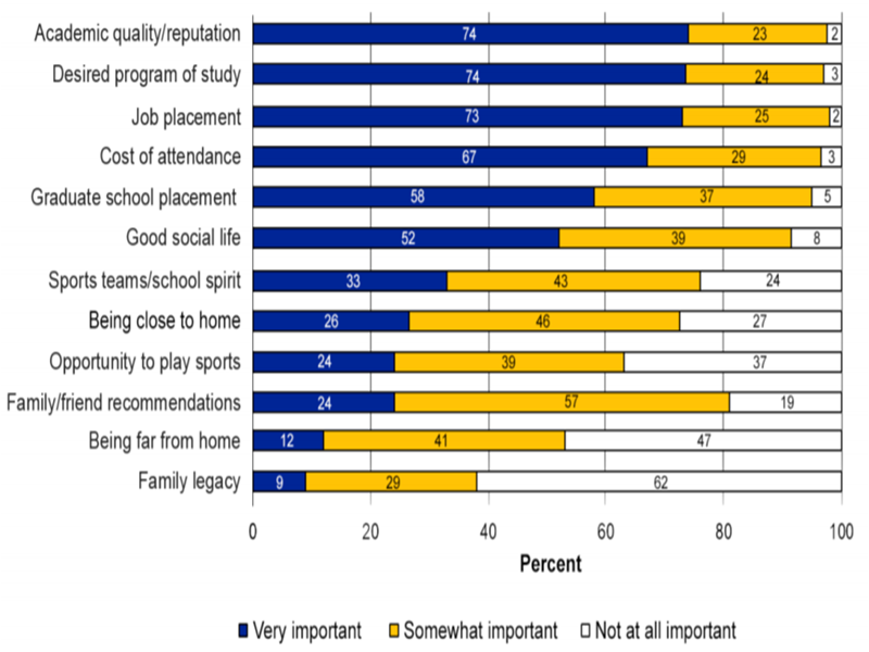 Factors Students Rate as Important When Choosing a School or College to Attend
