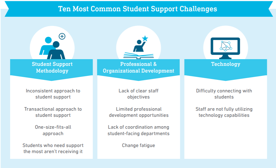 StudentSupportGraph EoR